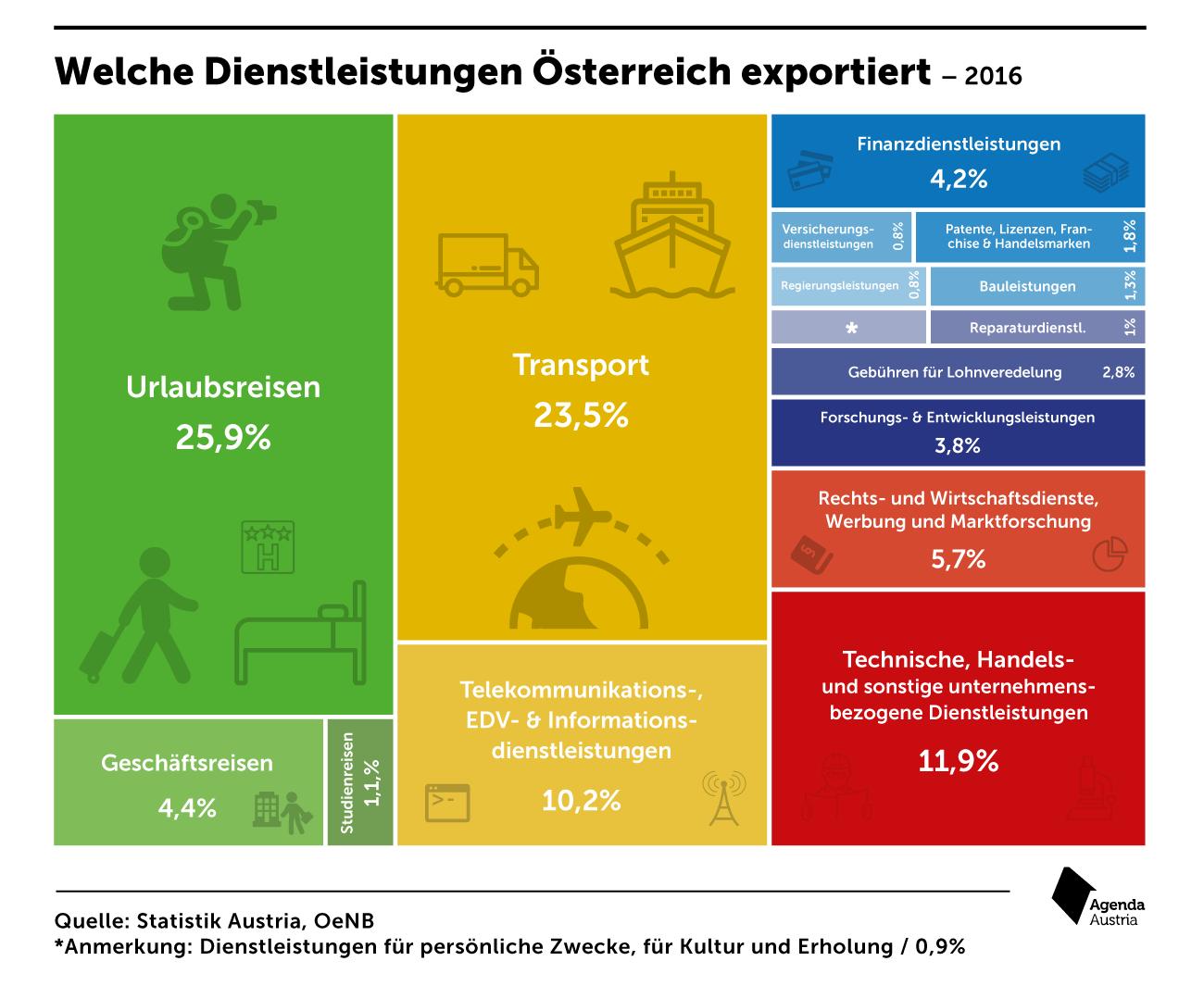 Paketkosten Nach österreich : welche services verkauft sterreich ins ausland agenda ~ A.2002-acura-tl-radio.info Haus und Dekorationen