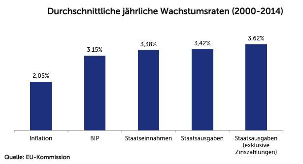 Durchschn jährliche Wachstumsraten Österreich (2000-2014)