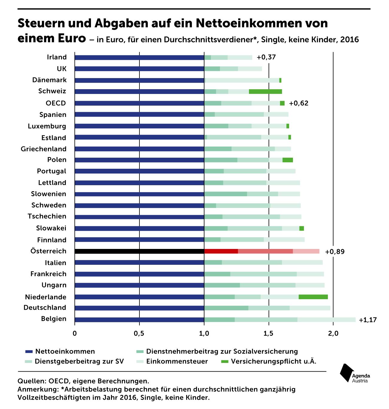 Steuer Austria