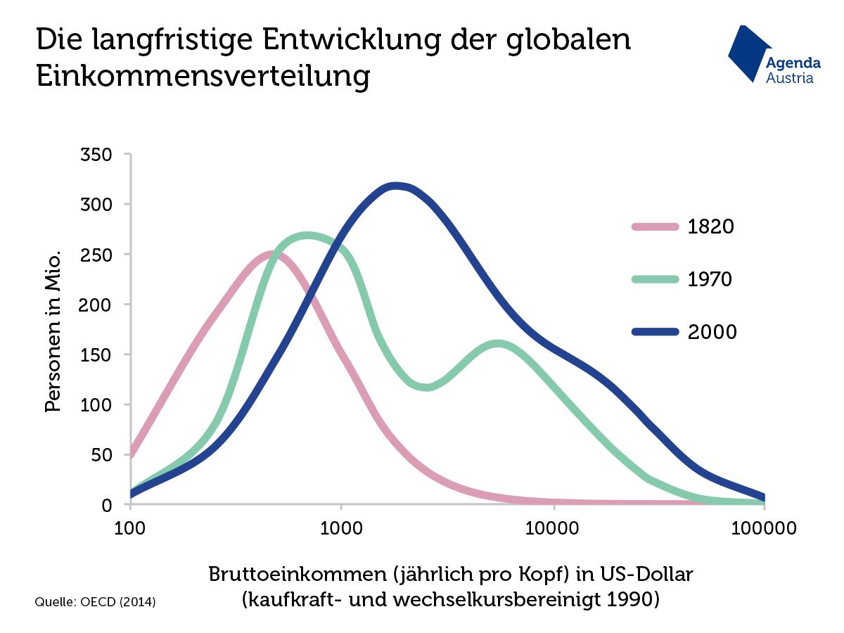 Wie ungleich ist Österreich? – Agenda Austria