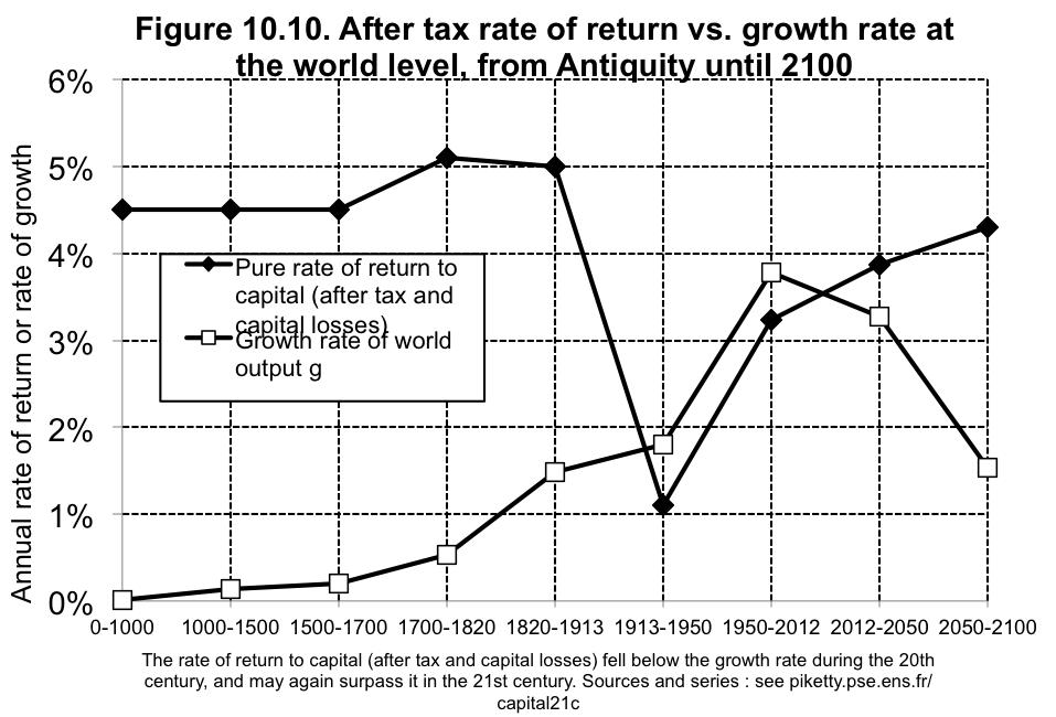 Piketty Eine Kritische Würdigung Agenda Austria