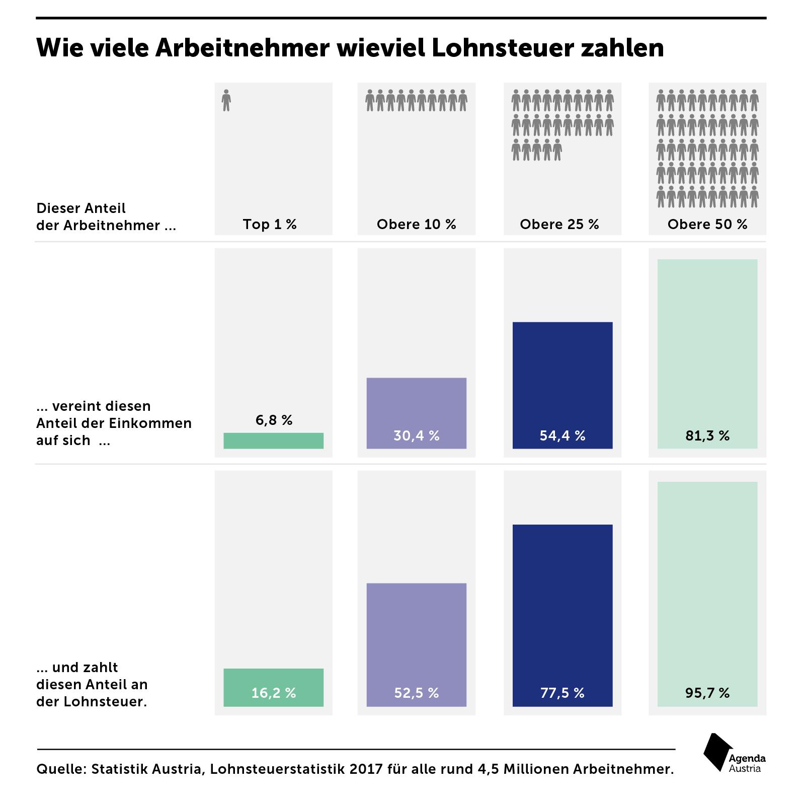 Wieviel Prozent Steuern Zahlt Man In Deutschland