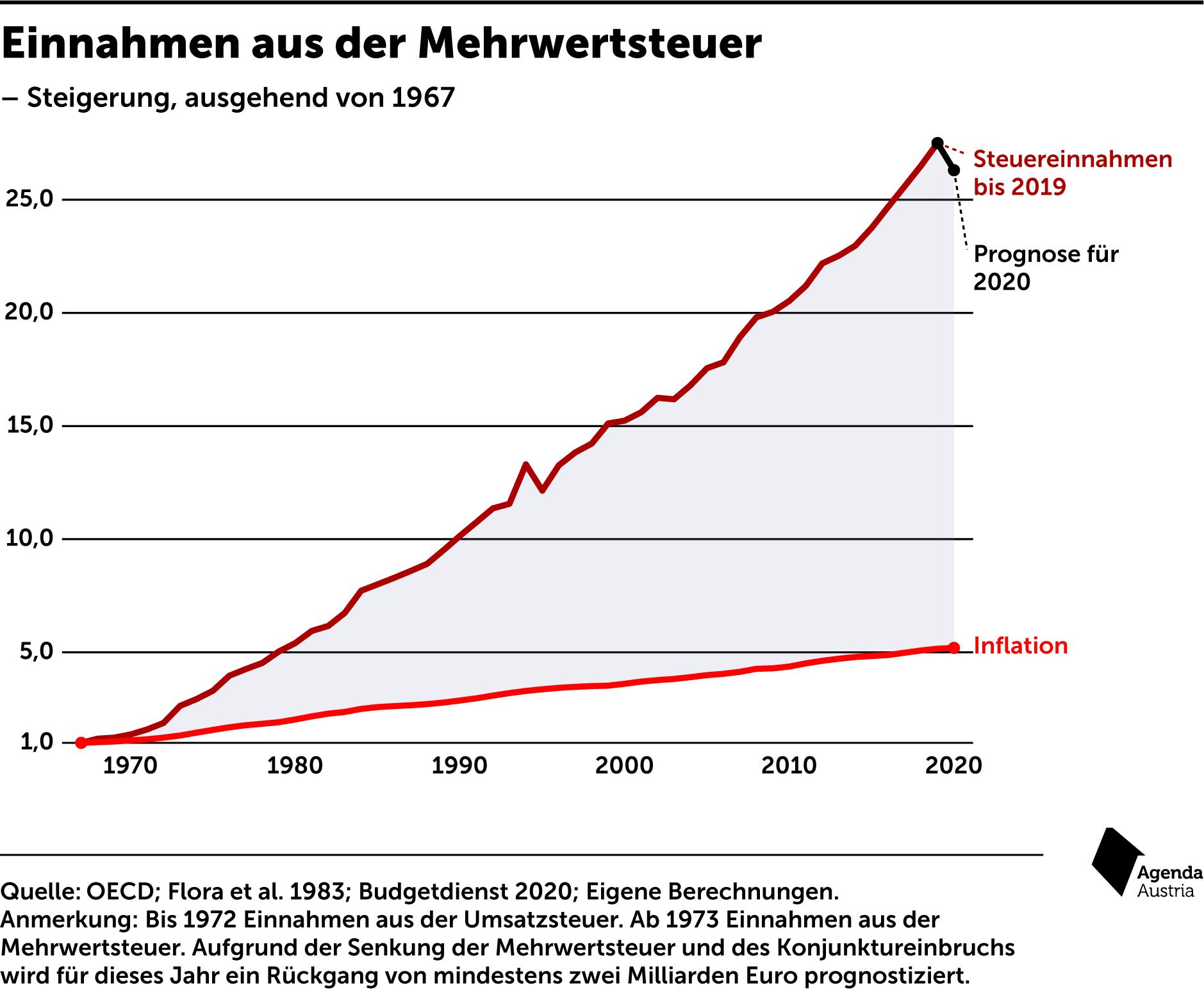 Mehrwertsteuer österreich Corona